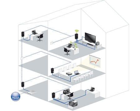 devolo powerline internet ber die stromleitung so gehts. Black Bedroom Furniture Sets. Home Design Ideas