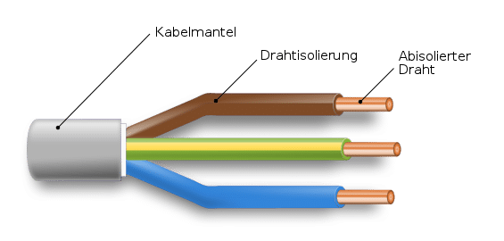 Welches Kabel