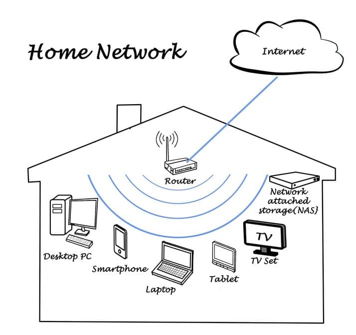 Fernseher ans Internet anschließen