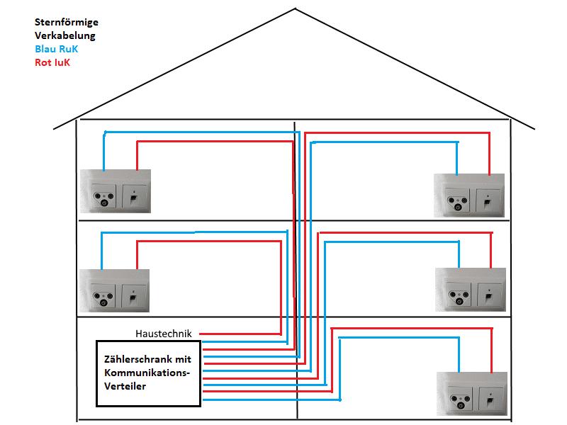 Atemberaubend Elektrische Verkabelung Für Häuser Fotos - Elektrische ...