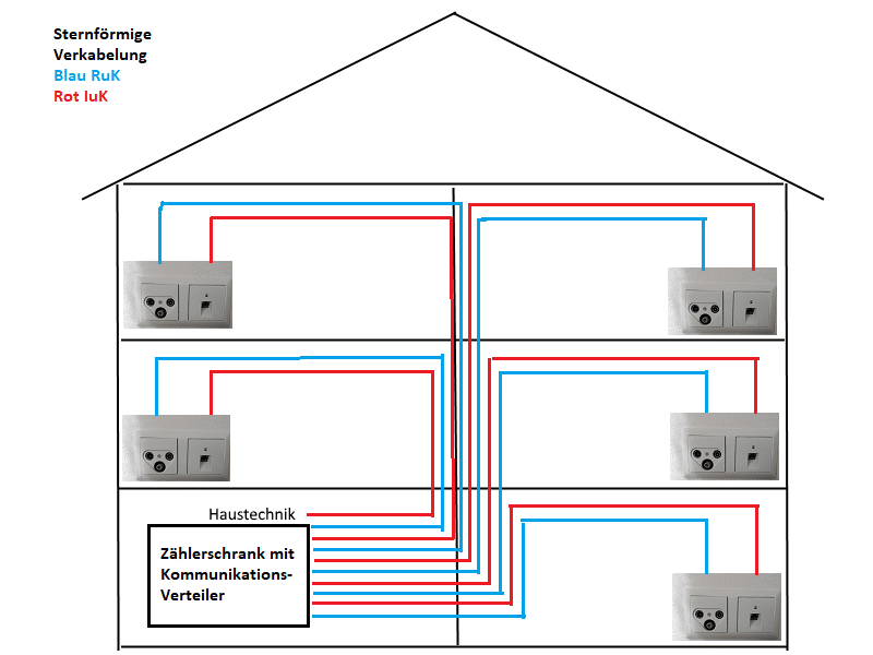 Charmant Schaltplan Haus Fotos - Elektrische Schaltplan-Ideen ...