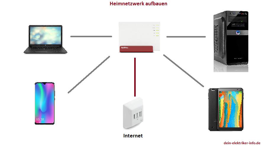 Netzwerkeinrichtung